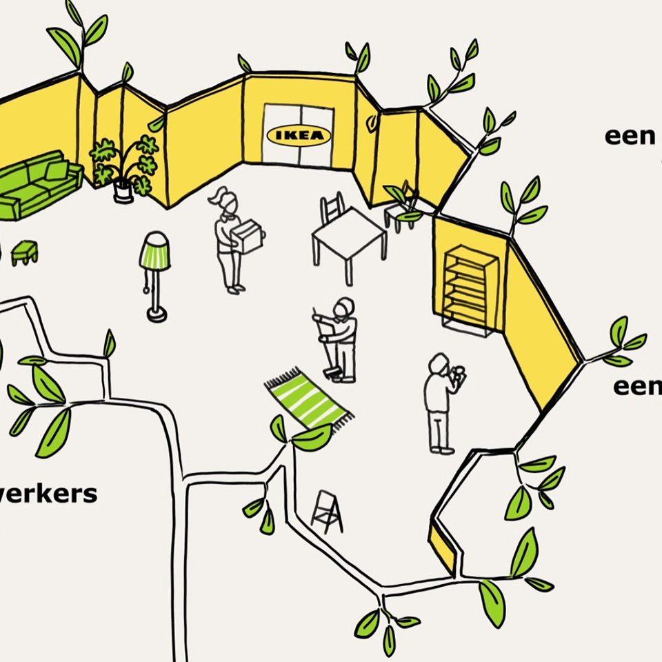 IKEA – le développement durable
